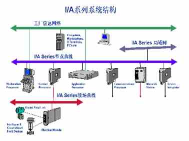 DCS集散控制系統